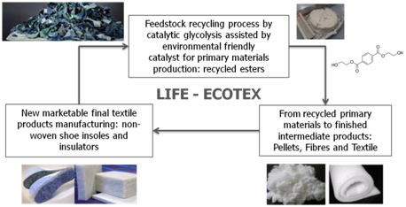 LIFE-ECOTEX Project Objectives
