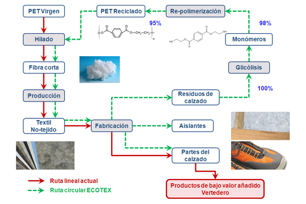 Metodología del proyecto LIFE-ECOTEX