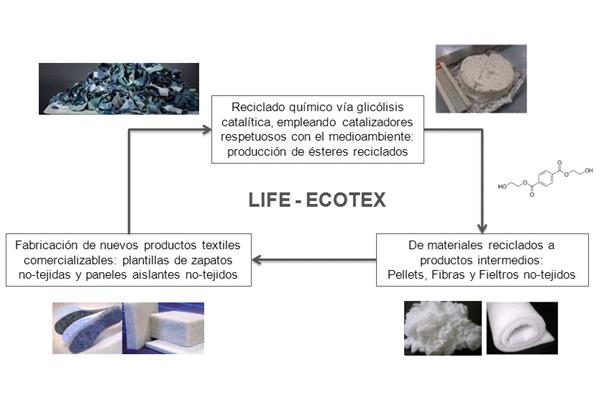 Objetivos del proyecto LIFE-ECOTEX